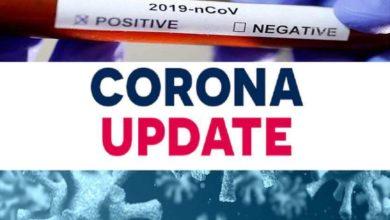 Photo of India CoronaVirus Cases: देश में लगातार तीसरे दिन कोरोना की सबसे बड़ी उछाल, पिछले 24 घंटे में 97570 नए मामले